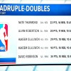 There's been FOUR quadruple-doubles (not 5) in NBA history