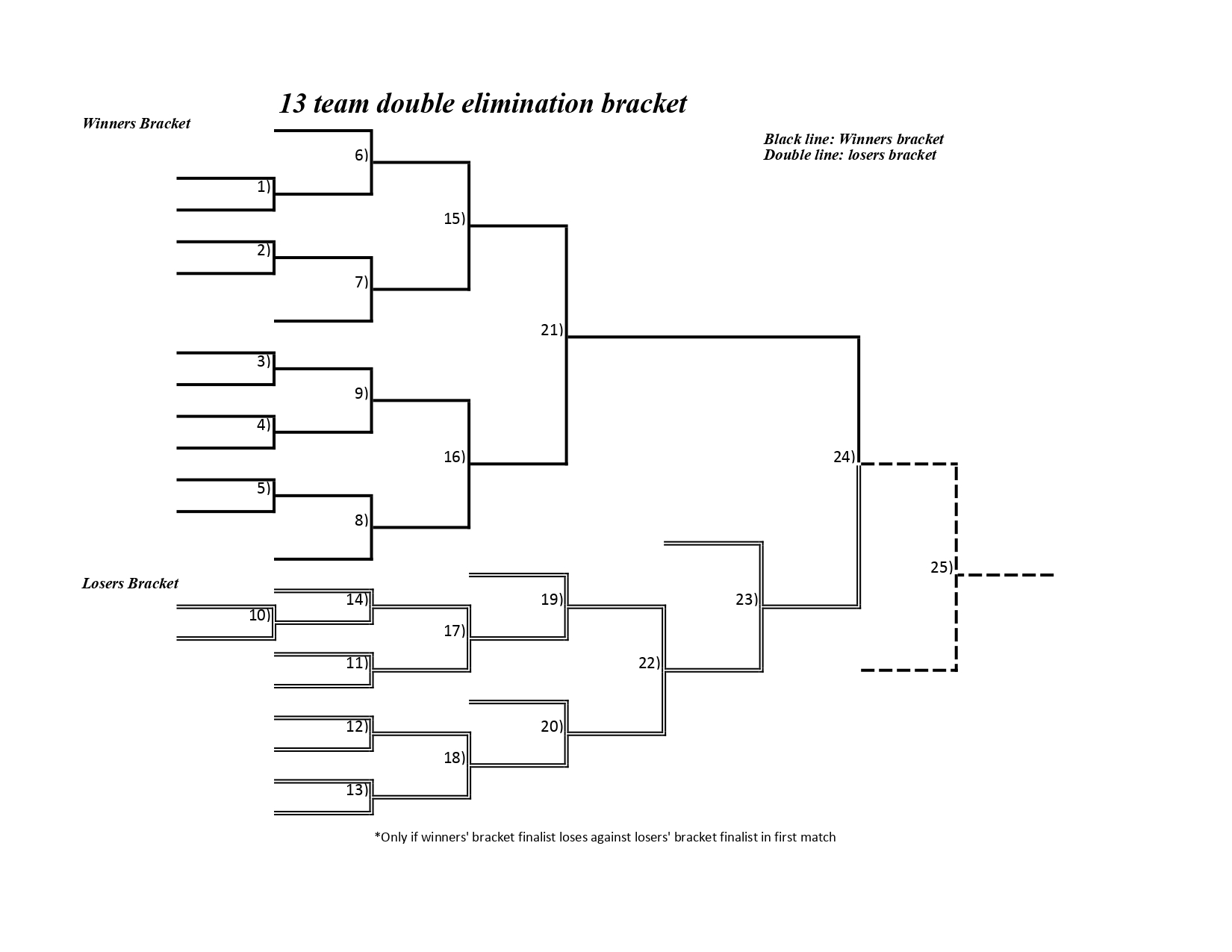 Free printable 13 team double elimination bracket