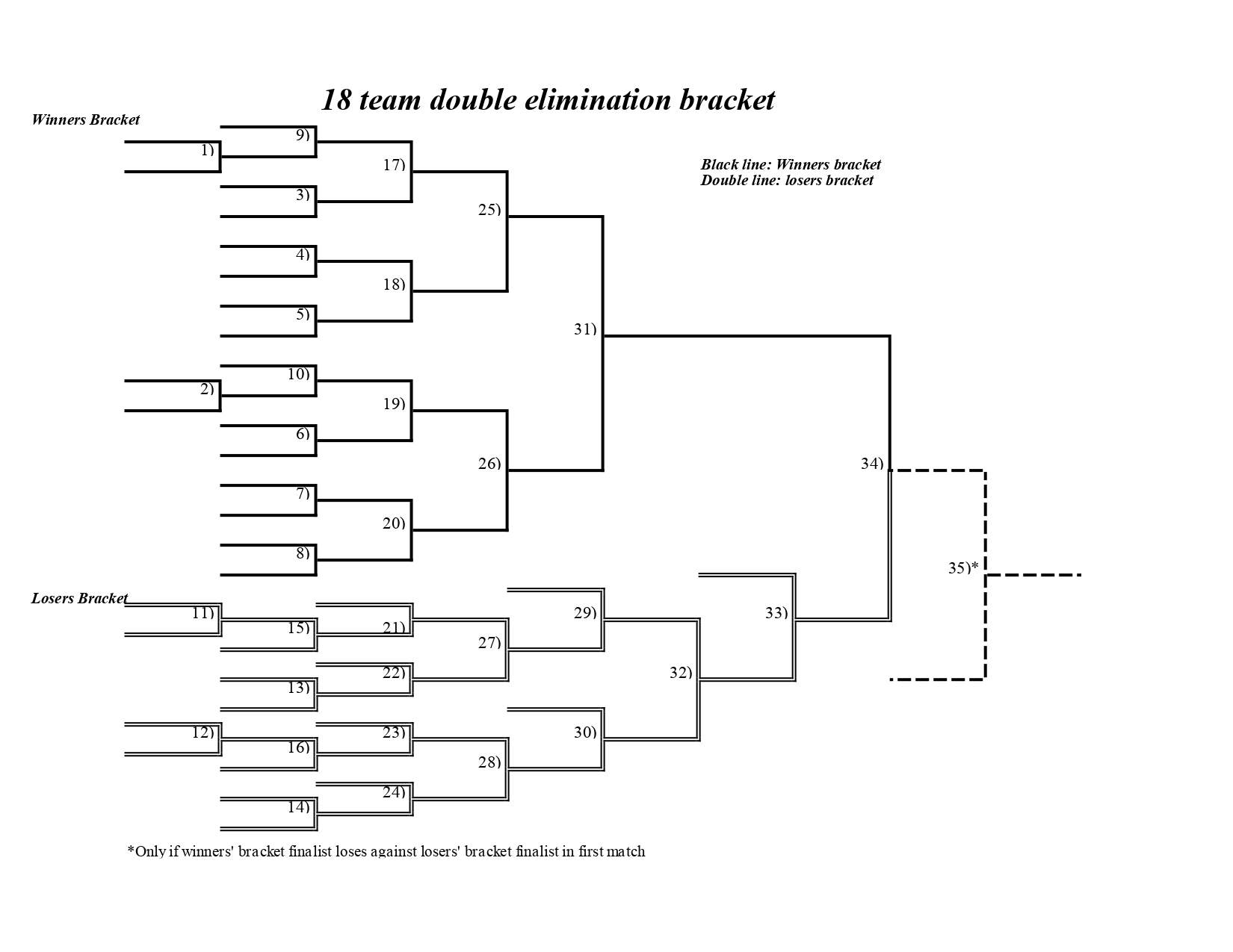 It is a graphic of Witty Printable 16 Team Bracket
