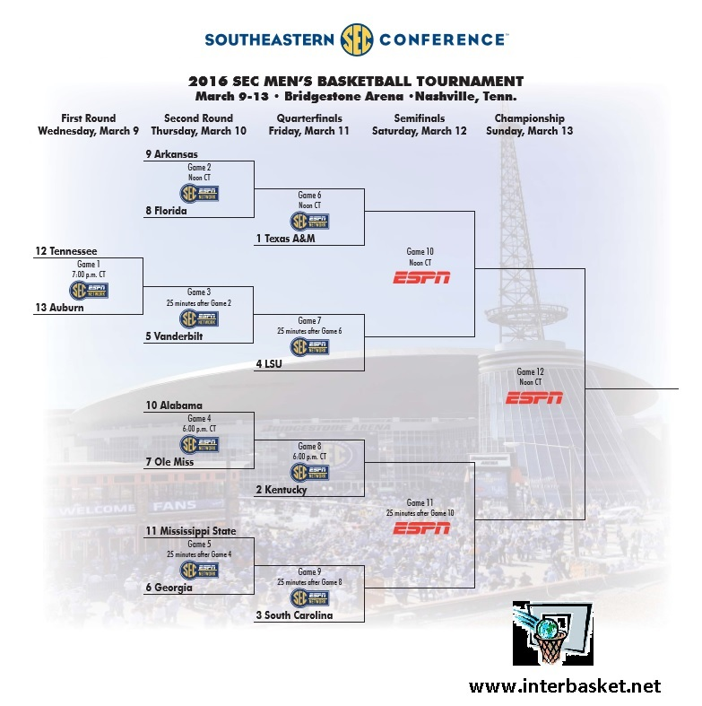 graphic relating to Printable Sec Tournament Bracket identified as Printable 2016 SEC Basketball Event Bracket