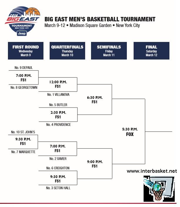 Printable 2016 Big East Basketball Tournament Bracket