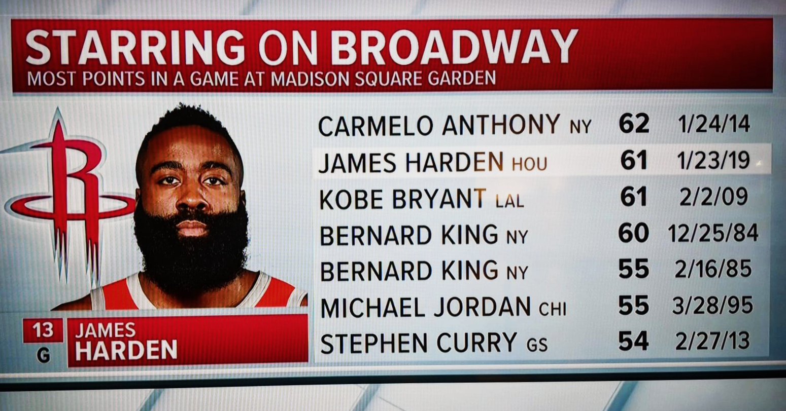 James Harden sets new career high with casual 61 points at Madison Square Garden