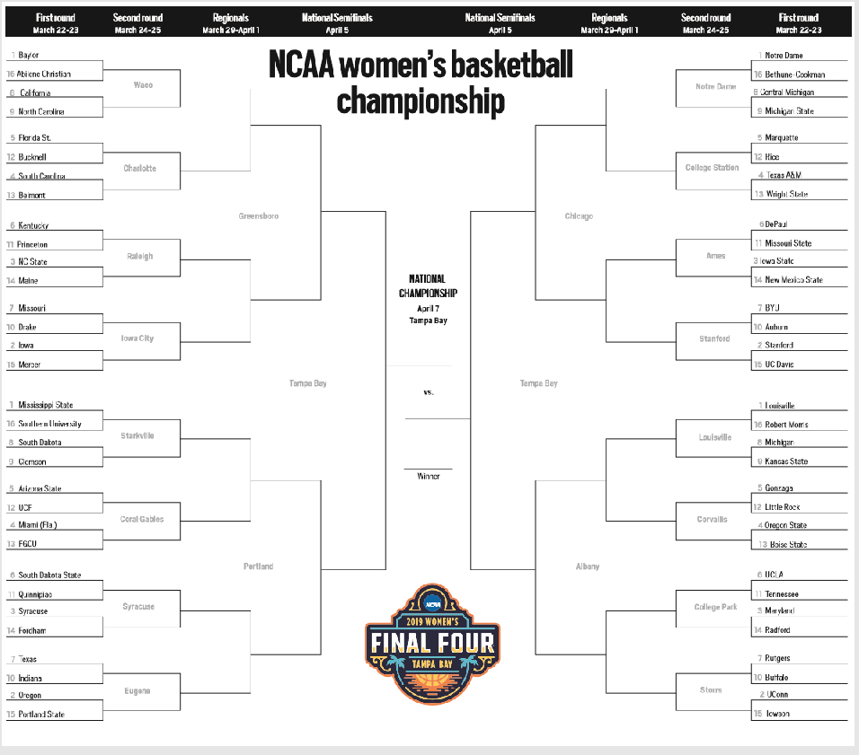 This Is The Updated 2019 Ncaa Women S Tournament Bracket You Re Looking For Interbasket